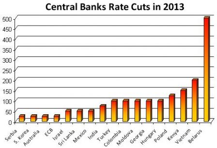 Central Banks rate cuts in May 2013